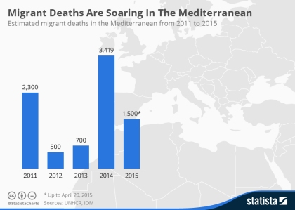 chartoftheday_3413_migrant_deaths_are_soaring_in_the_mediterranean_n